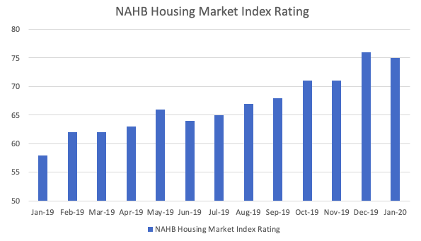 Graph of the NAHB's Housing Market Index Rating for 2019 and 2020.